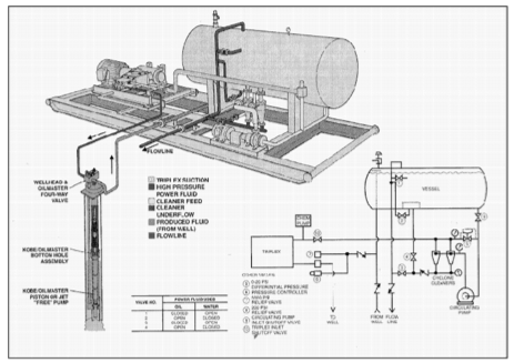 Single Well Hydraulic Systems