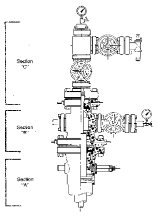 oil and gas wellhead diagram