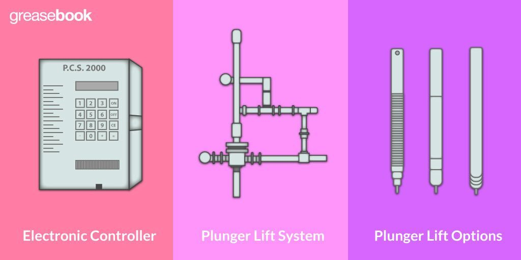 A Lease Pumper's Basic Guide to Plunger Lifts