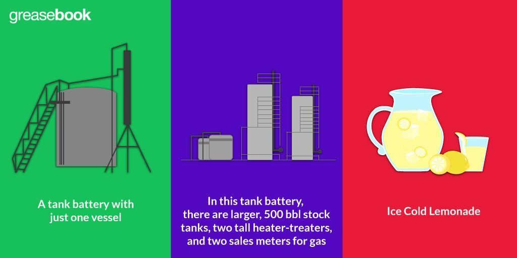 Tank Battery Design
